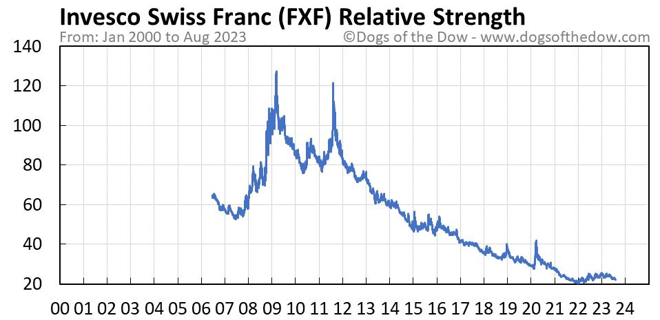 FXF relative strength chart