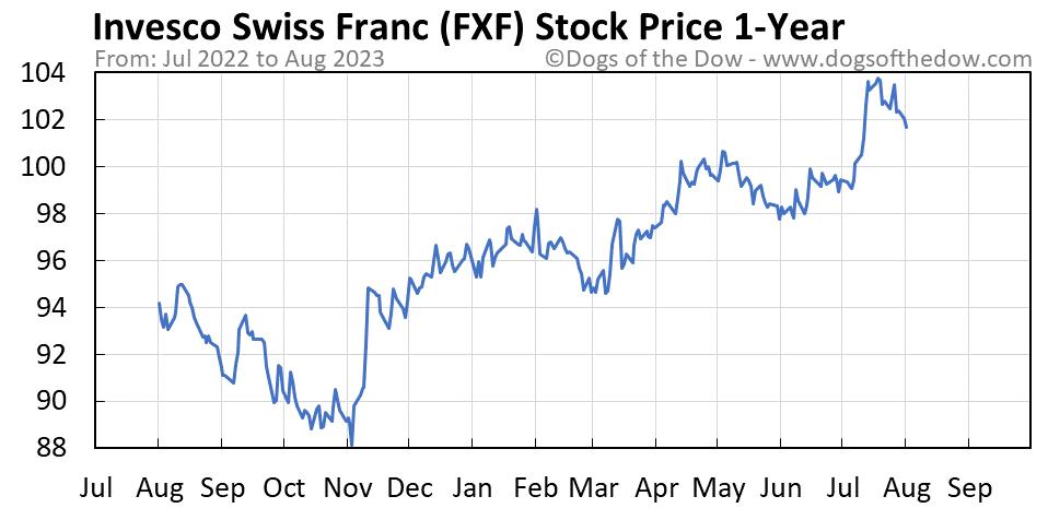 FXF 1-year stock price chart