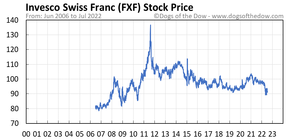 FXF stock price chart