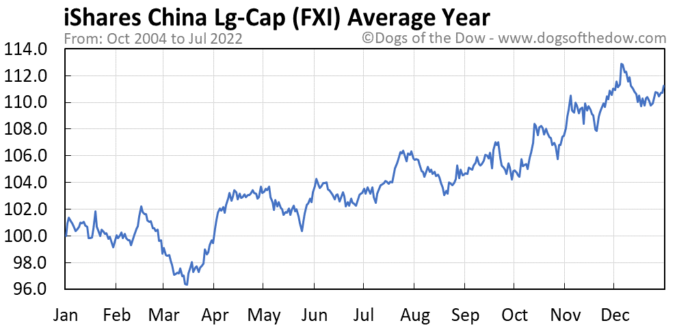 FXI average year chart