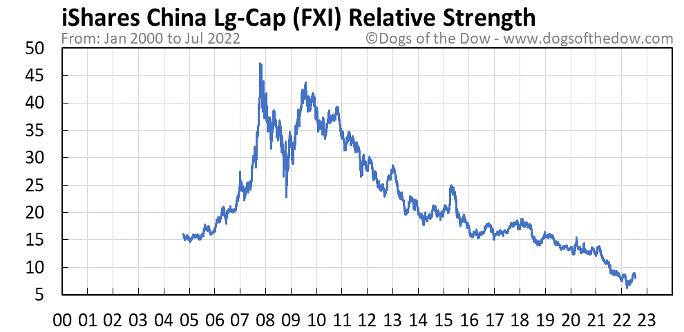 FXI relative strength chart