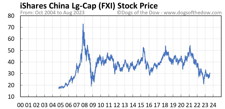FXI stock price chart