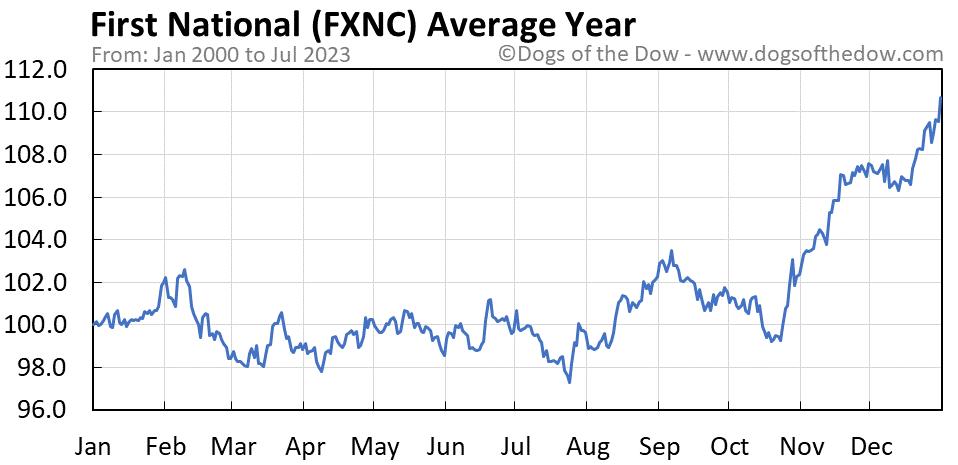 FXNC average year chart