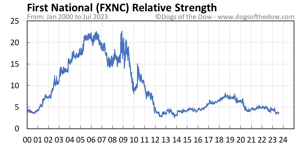 FXNC relative strength chart