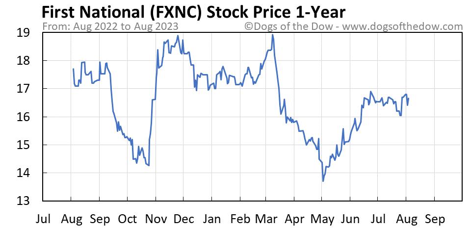 FXNC 1-year stock price chart