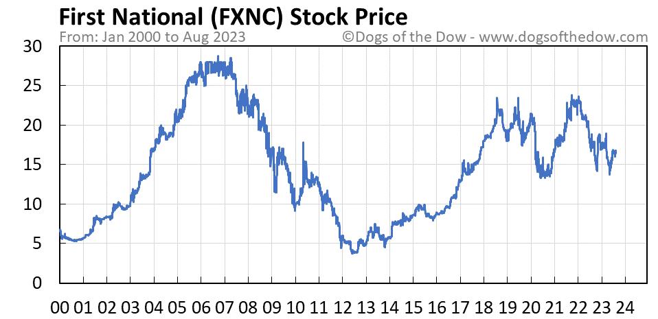 FXNC stock price chart