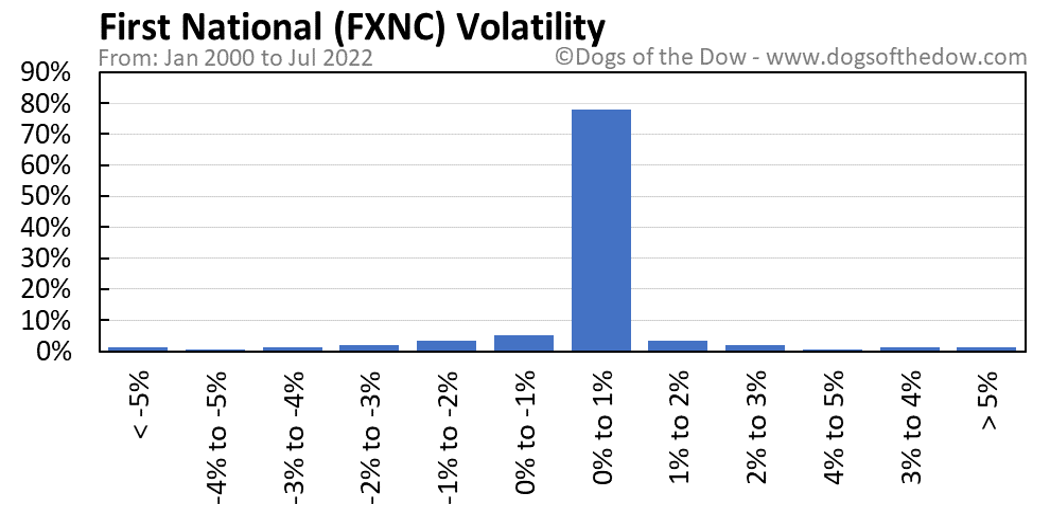 FXNC volatility chart