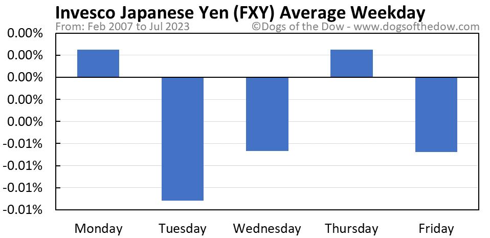 FXY average weekday chart