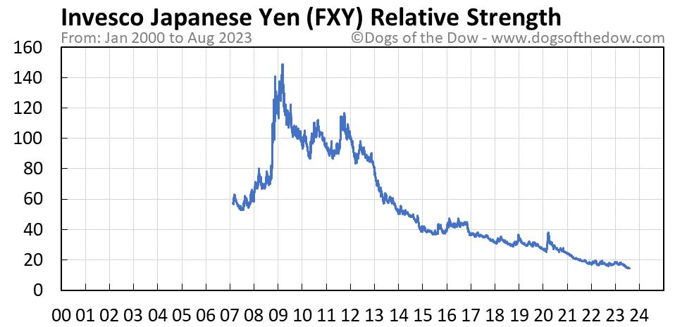 FXY relative strength chart