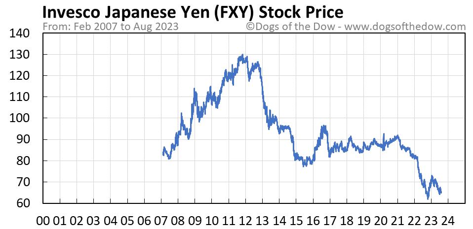 FXY stock price chart