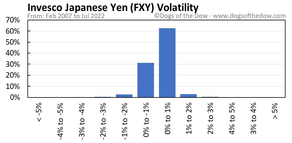 FXY volatility chart