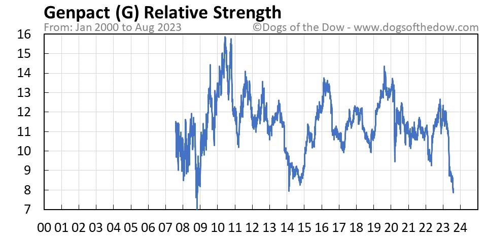 G relative strength chart