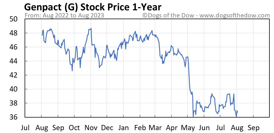 G 1-year stock price chart