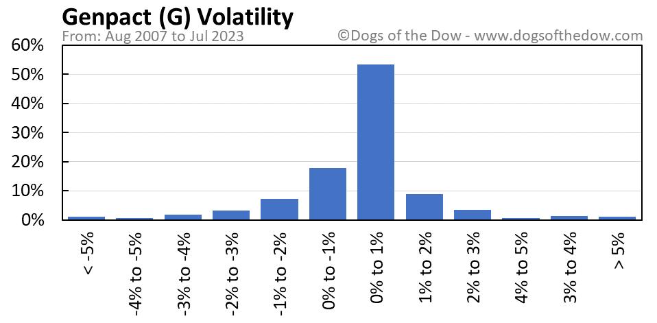 G volatility chart