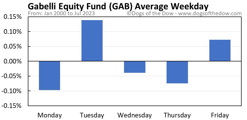 GAB average weekday chart
