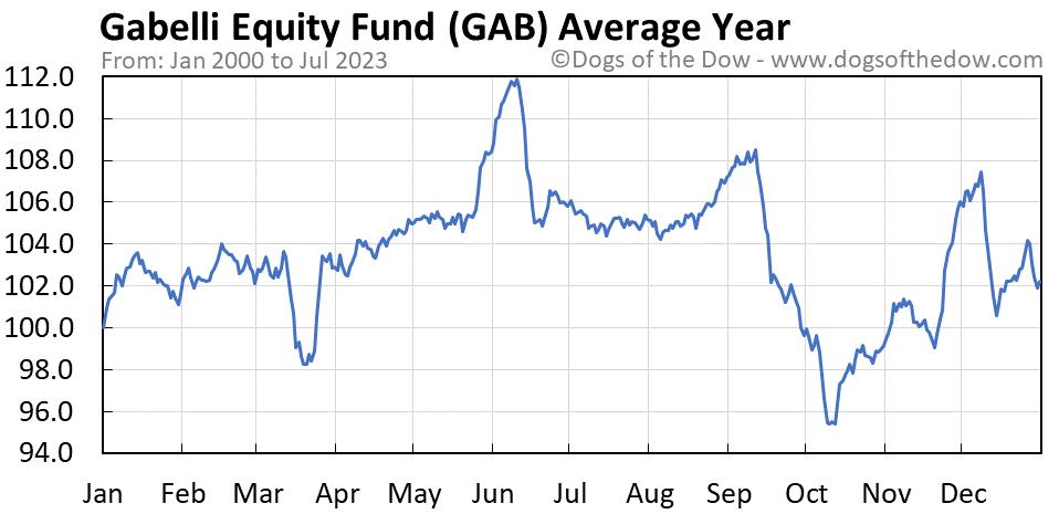 GAB average year chart