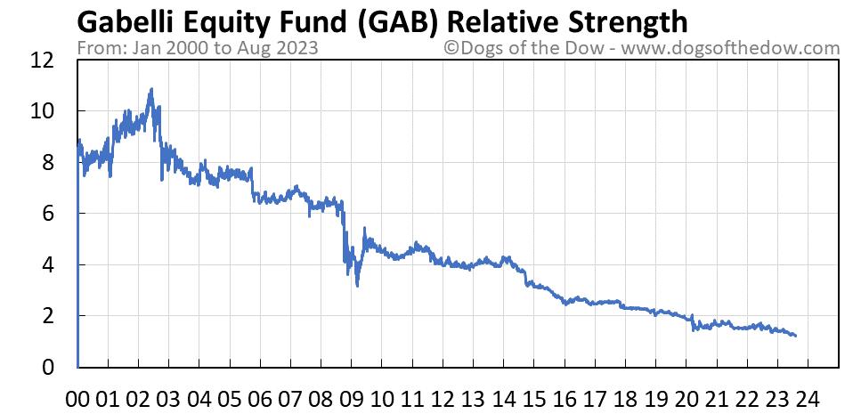 GAB relative strength chart