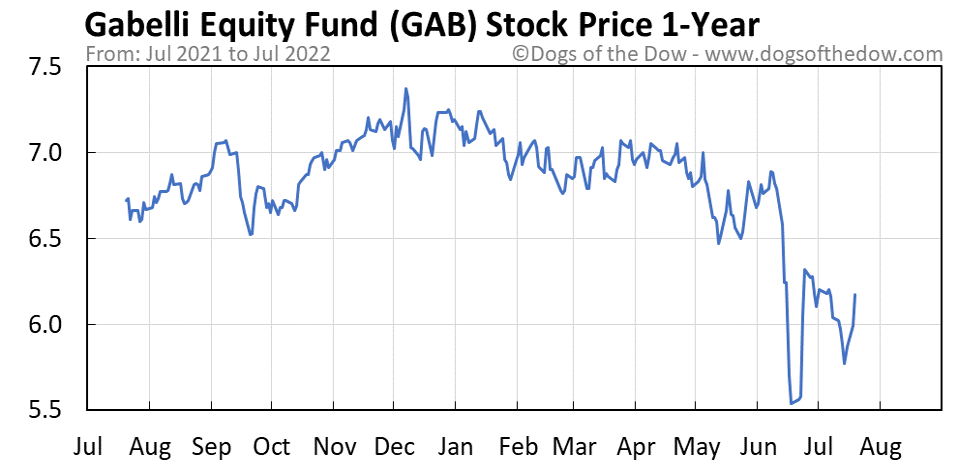 GAB 1-year stock price chart