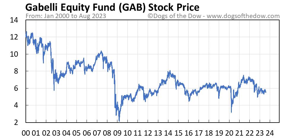 GAB stock price chart