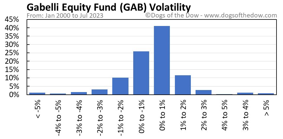GAB volatility chart