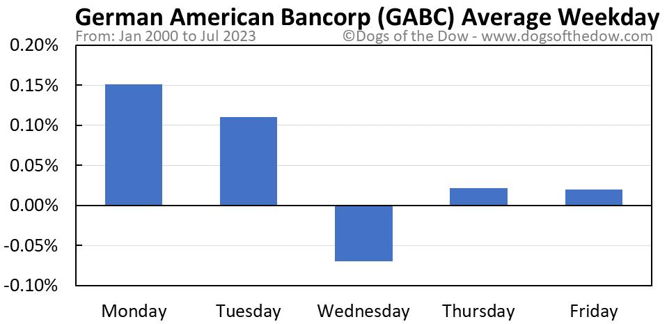 GABC average weekday chart