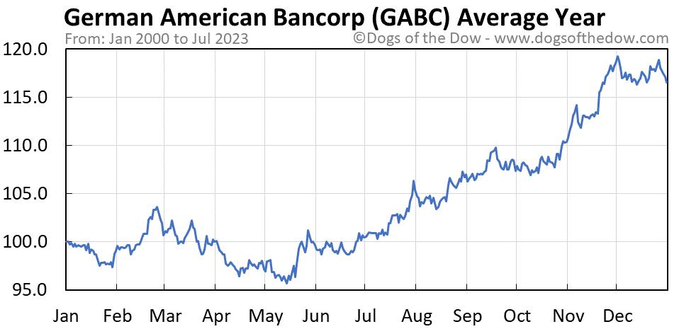 GABC average year chart