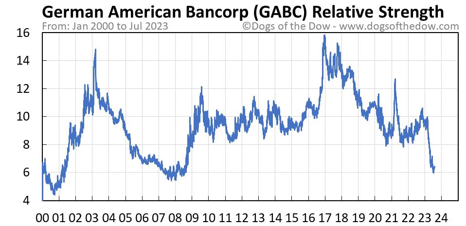 GABC relative strength chart
