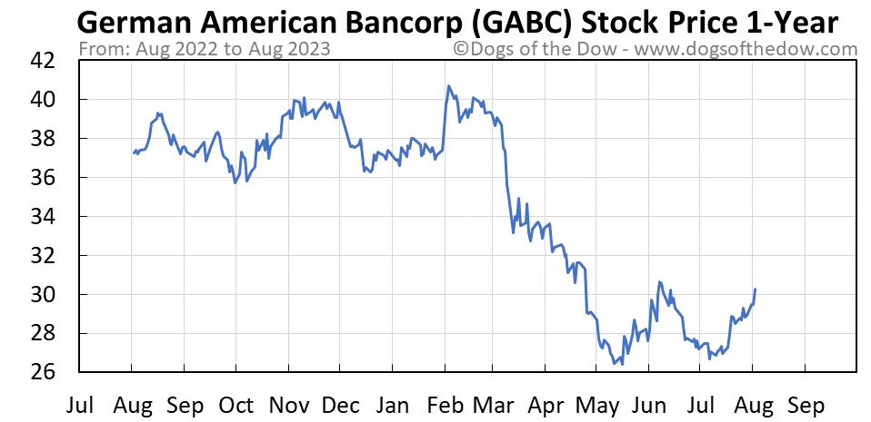 GABC 1-year stock price chart