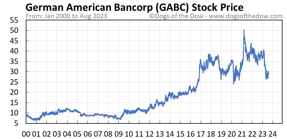 GABC stock price chart