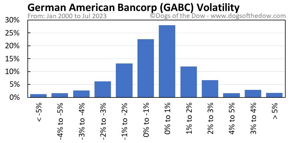 GABC volatility chart