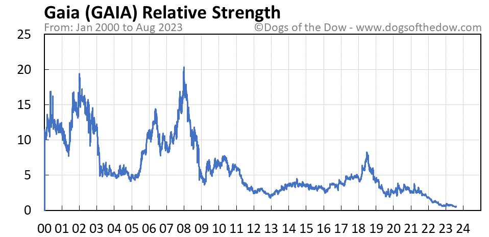 GAIA relative strength chart