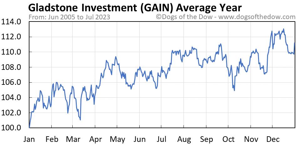 GAIN average year chart