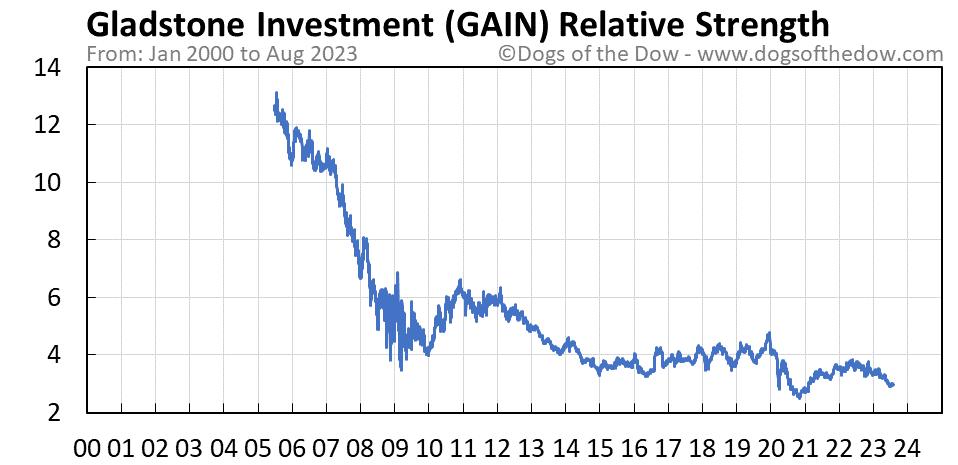 GAIN relative strength chart