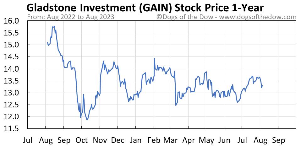 GAIN 1-year stock price chart