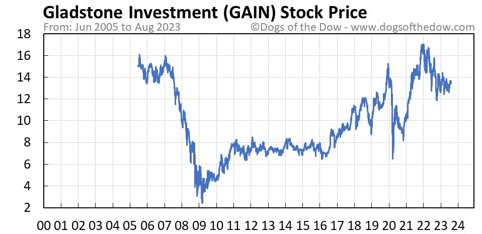GAIN stock price chart