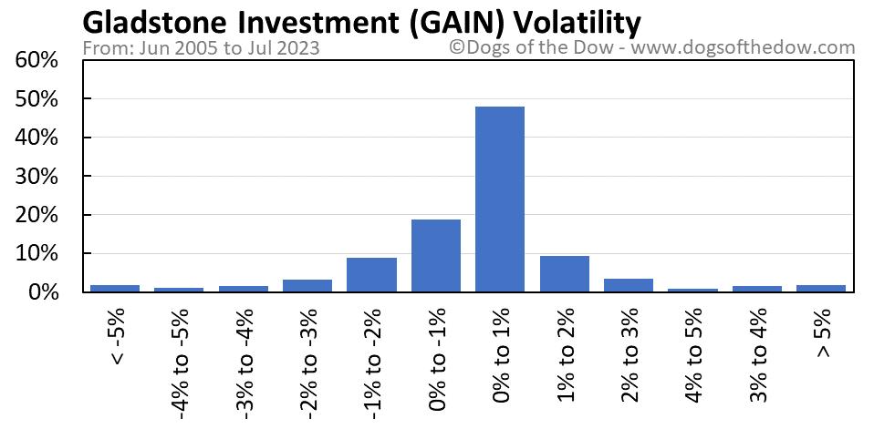 GAIN volatility chart