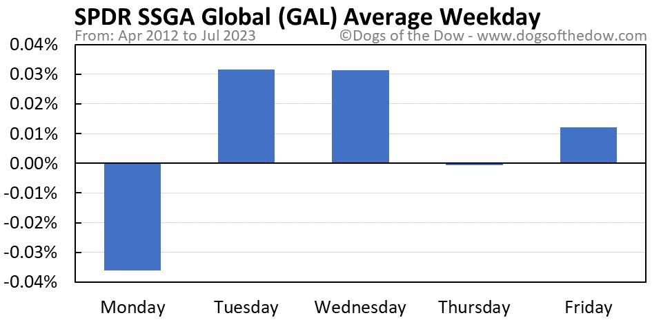 GAL average weekday chart