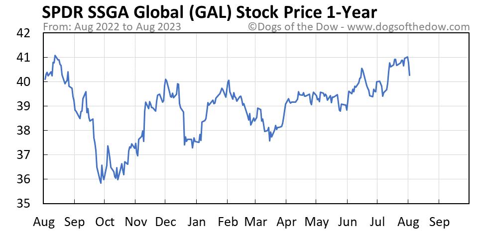 GAL 1-year stock price chart