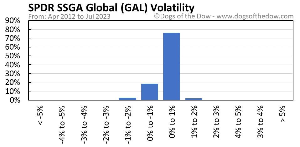 GAL volatility chart