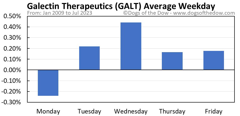 GALT average weekday chart