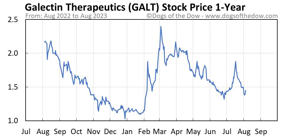 GALT 1-year stock price chart