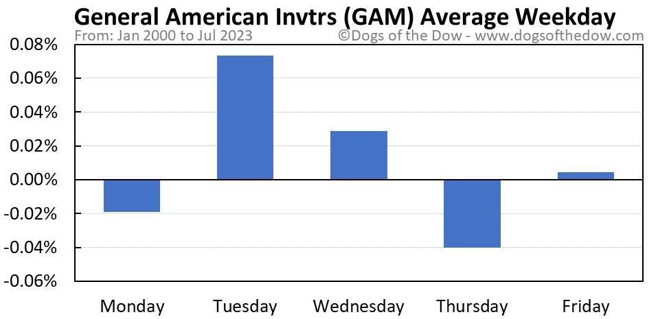 GAM average weekday chart