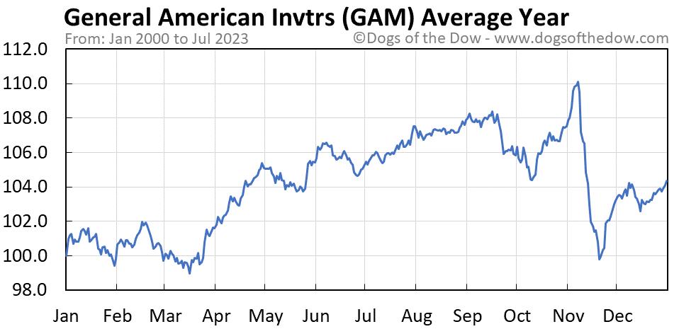 GAM average year chart