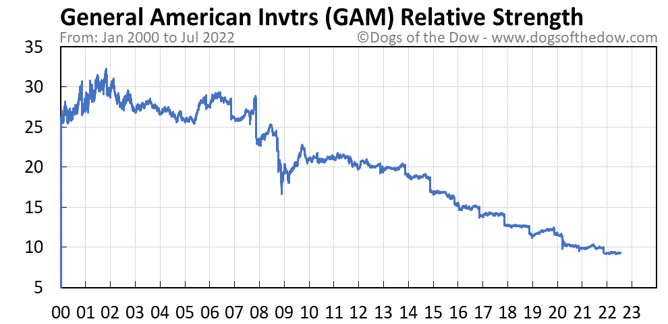 GAM relative strength chart
