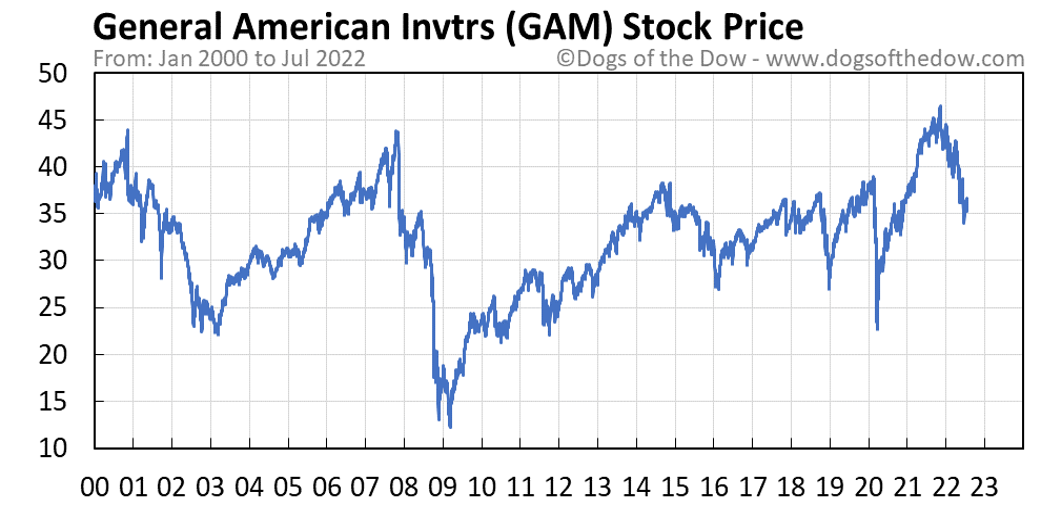 GAM stock price chart