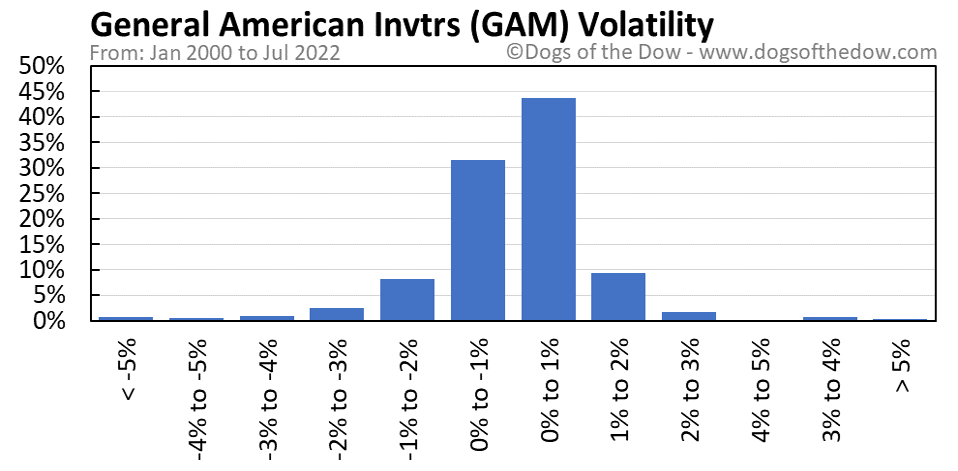 GAM volatility chart