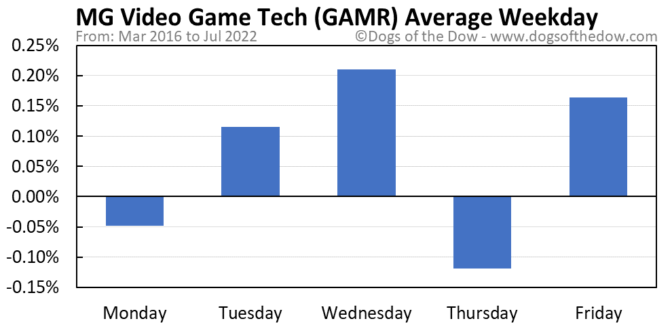 GAMR average weekday chart