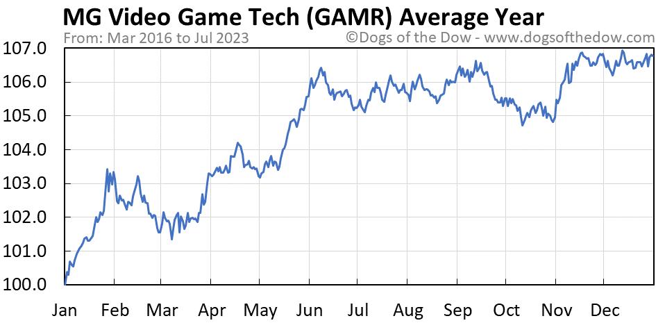 GAMR average year chart