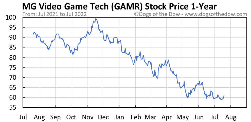 GAMR 1-year stock price chart