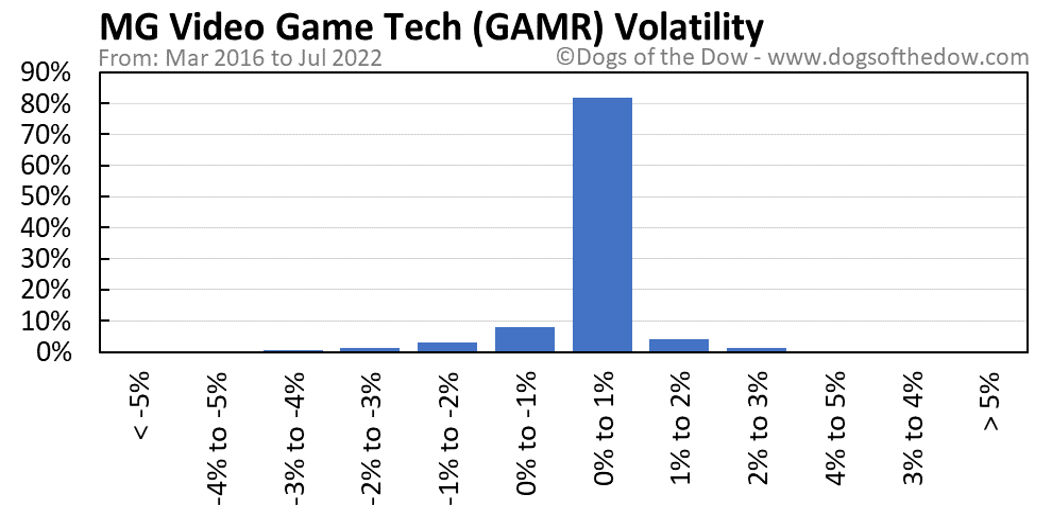 GAMR volatility chart